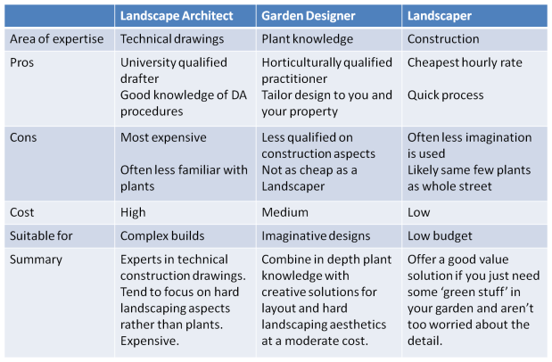 Comparison of Landscape Architects, Garden Designers and Landscapers